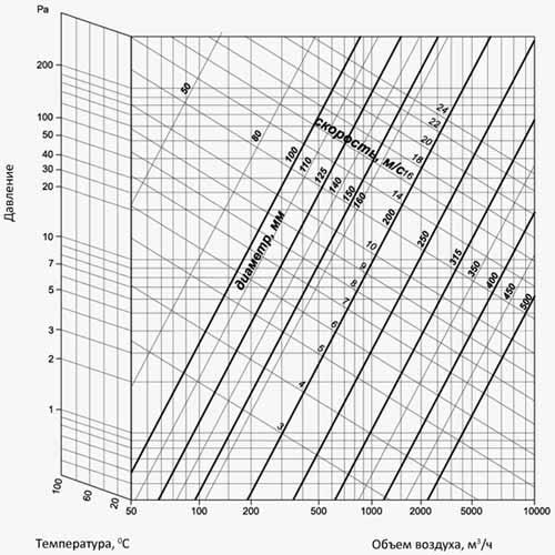 Диаграмма потерь давления на 1 м растянутого воздуховода