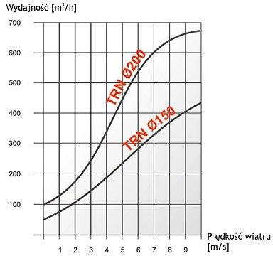 Характеристики турбовента Dospel TRN