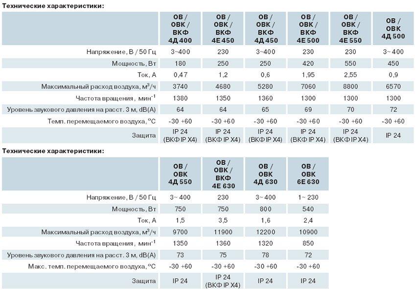 Описание осевых вентиляторов Вентс ОВК, ВКФ