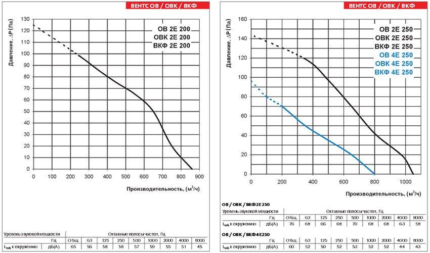 Осевые вентиляторы Вентс (Украина) Аэродинамические характеристики