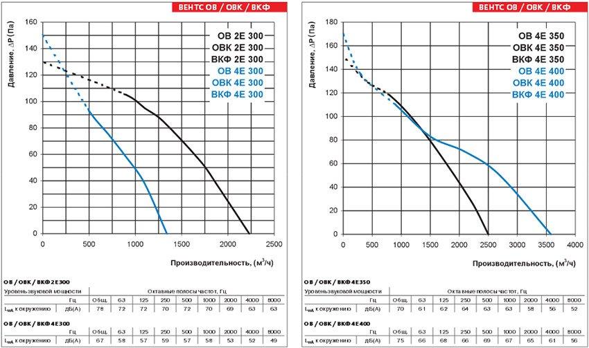 Осевые вентиляторы Вентс (Украина) стоимость