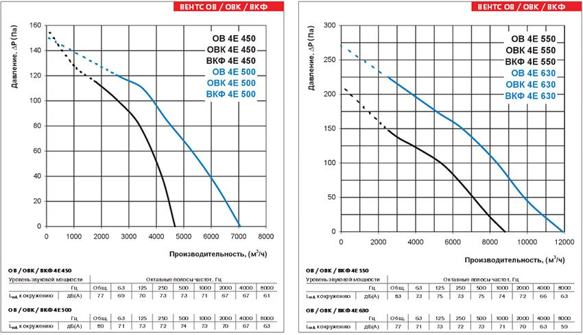 Осевые вентиляторы Вентс (Украина) цена
