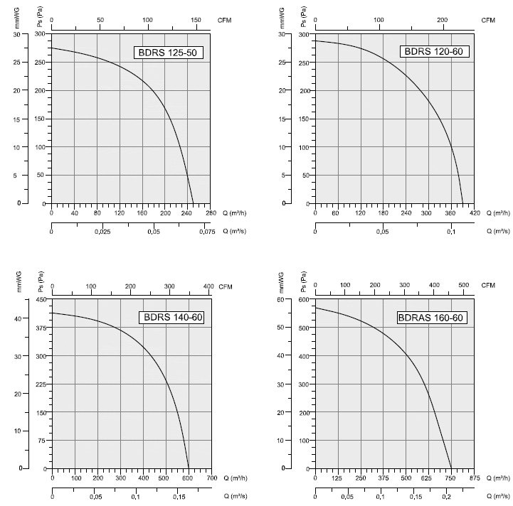 Радиальный вентилятор улитка BDRS 140-60
