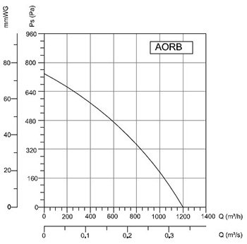 Модель AORB 180-80